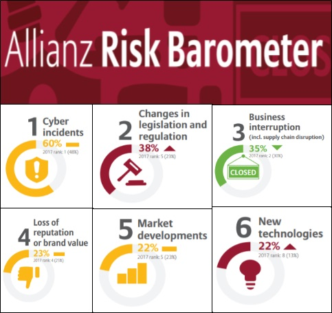 allianz publishes 2018 risk barometer report | youtalk