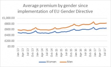 Comparethemarket-gender-pricing-research