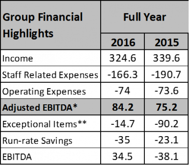 Towergate-Insurance-2016-Financial-Results