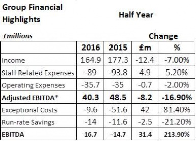 Towergate Insurance first half year results 2016