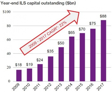 Willis-Towers-Watson-Securities-Year-end-ILS-capital-outstanding