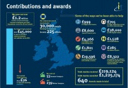 Insurance-Charities-Awareness-Week