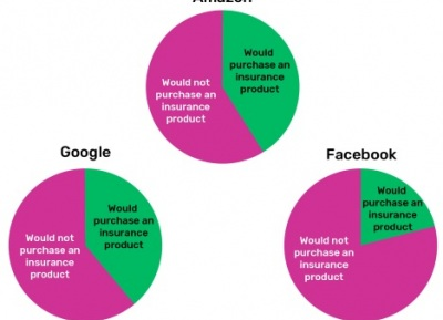 GlobalData-pie-charts-showing-UK-consumer-attitudes-to-buying-insurance-from-Amazon,-Google-and-Facebook
