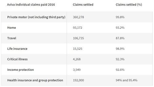 Aviva-Insurance-Claims-Settlement