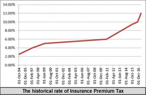 Insurance Premium Tax increases