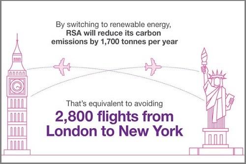 RSA's-sustainability-efforts