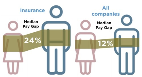 Insurance-Gender-Pay-Gap