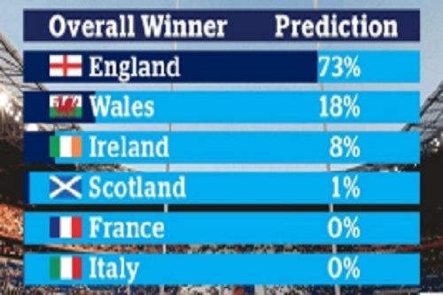 QBE-supercomputer-predicts-Wales-to-beat-England-this-weekend