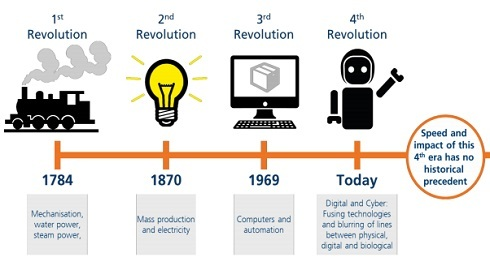 Businesses-that-underestimate-dramatic-pace-of-technological-change,-do-so-at-their-peril
