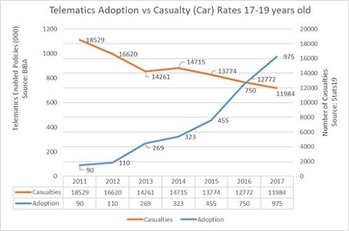 Telematics insurance helps cut car casualties amongst 17 ...